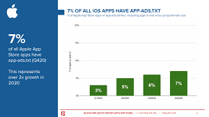 app ads txt aumentó en un 79 en 2020