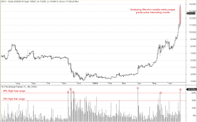 Bitcoin Do Volatile Bullish Sessions Lead To Further Gains