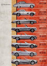 Mercedes 1973 450sl roadster vintage poster print art classic german car. Mercedes Benz Sl Generations Mercedes Benz Timeline History Mercedes Posters Gullwing Poster By Yurdaer Bes