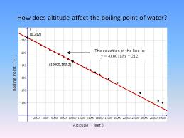 Water Boiling Temperature Pressure Chart Water Boiling Point Diagram List Of Wiring Diagrams