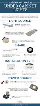 Under Cabinet Led Lighting Dimmable How To Choose The Best Under Cabinet Lighting Home Remodeling