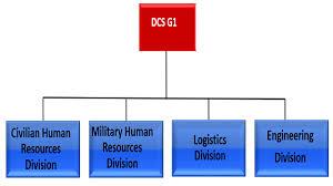 G1 G4 Personnel Logistics Cascom Support Starts Here