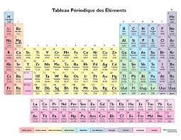 Color Periodic Table in French - Coleur Tableau Periodique des ...