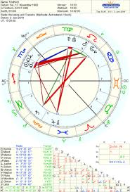 Birth Chart Template Custom Astrology The Energetic Quality Of Time And Space