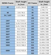 Nema Frame Size Chart Lajulak Org