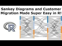 Sankey Diagrams How To Show Customer Migration In R