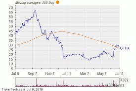 Gthx Crosses Below Key Moving Average Level Nasdaq