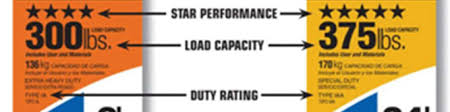 Ladder Ratings Chart What Are Ladder Duty Ratings And Ladder Load Capacities