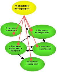 НОУ ИНТУИТ Лекция Управление интеграцией проекта Управление  Группы процессов управления проектами из области знаний Управление интеграцией
