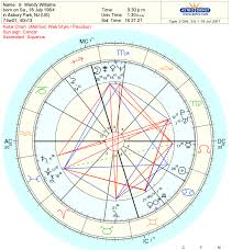 Venus Williams Birth Chart Birth Flow Charts