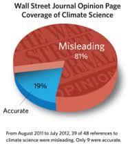 Heat Wave Global Warming Man Or Myth
