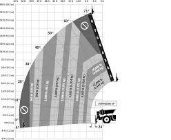 Jlg G12 55a Load Chart Jlg 1255 Telehandler Boost Operator Comfort Confidence