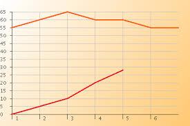 Online Burndown Chart Generator