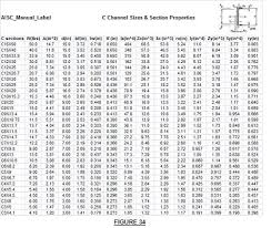 C Channel Chart Image Result For C Channel Dimensions Standard Chart In 2019