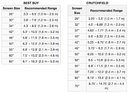 Hdtv Viewing Distance Chart Home Automation Puzzle