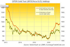 Gold Prices Climb As Lbma Delegates Forecast 1347 40 For 7