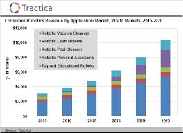 Consumer Attitudes About Household Robots Tractica