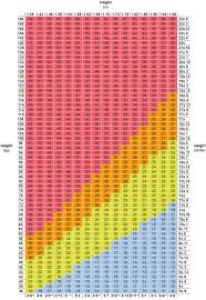 Printable Bmi Chart Jasonkellyphoto Co