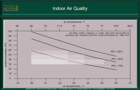 Household Humidity Chart Home Humidity Comfort Indooor Environmental Quality