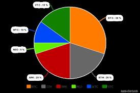 Cryptocurrency Pie Chart Cex Io Ethereum