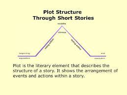 Plot Chart For Short Story Plot Structure Through Short Stories Ppt Video Online Download