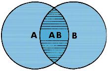 Stacked Venn Diagram Venn Diagram Definition Of Venn Diagram By Merriam Webster