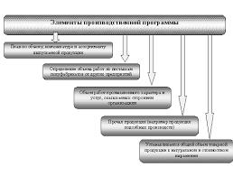 Экономика предприятия Производственная программа курсовая диплом  Нематериальные активы