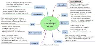49 Processes Of Project Management Chart Introduction To Project Management Body Of Knowledge Pmbok 6