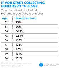 How Is My Social Security Benefit Calculated Greenbush
