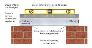 How To Install A Lintel A Guide To The Installation