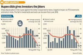 Dollar Rupee Chart Rupee Fall May Play Spoilsport For Private Equity Firms