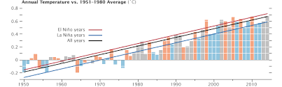 World Of Change Global Temperatures