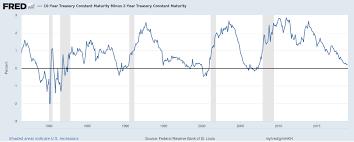 10 2 Year Treasury Yield Spread Chart Learn About The U S Treasury Yield Spread