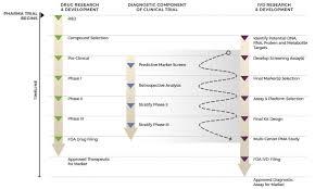 Fda Approved Companion Diagnostics Researchdx