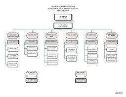 Dmv Organizational Chart Agency Of Administration