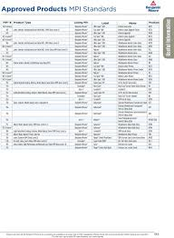 Approved Products Mpi Standards Pdf