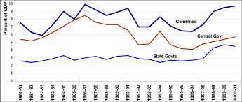 Fiscal Deficit Trends Central And State Government