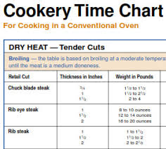Ribeye Broil Time Chart Scrumptious Steak Belly Bytes