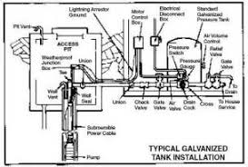 similiar water well pressure tank installation diagram keywords water well pressure switch wiring diagram as well well pump pressure