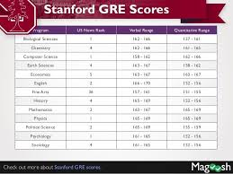 Cornell Gre Scores Stanford Gre Scores Harvard Gre Scores