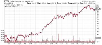 Pypl Stock Chart Paypal Holdings Inc Will Pypl Stock Make Its Shareholders
