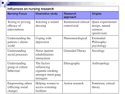 Experimental Design In Nursing Research Reviewing Qualitative Research Ppt Download