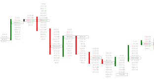 Candle Light Chart Analysis What Is The Footprint Chart Trading Tutorial Software