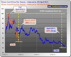 Silver Price Extremes Kitco Commentary