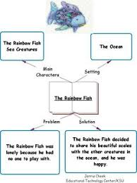 story grammar helps to specify the basic elements of a well developed story typically rainbow fish
