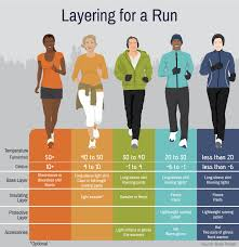 Cold Weather Running Clothing Chart What To Wear Running In Any Temperature What To Wear Running