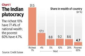 Wealth Chart 100 Years Richest 10 Of Indians Own Over 3 4th Of Wealth In India