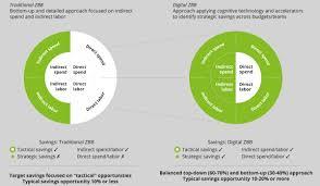 What Is Zero Based Design Zero Based Budgeting Deloitte Us