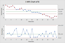 Use Control Charts With Hypothesis Tests Statistics By Jim