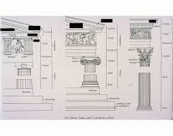 Doric Ionic And Corinthian Columns Orders Purposegames
